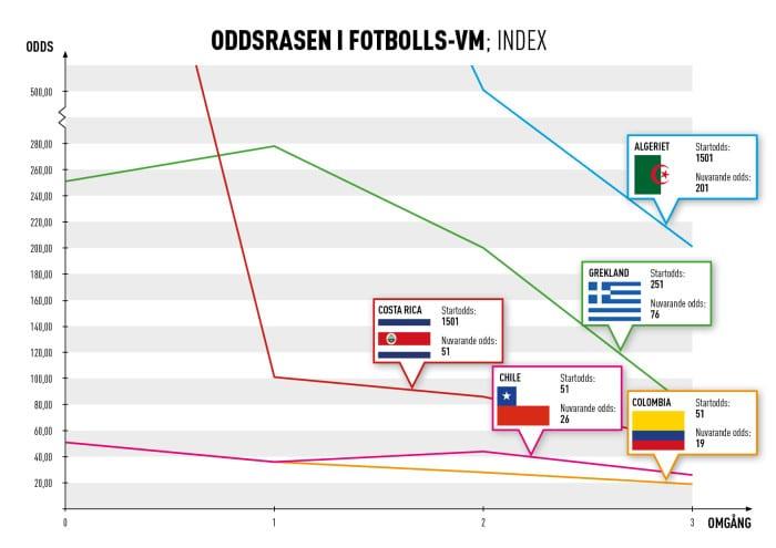 Svenska spelarnas förtroende för Brasilien halverat inför slutspelet