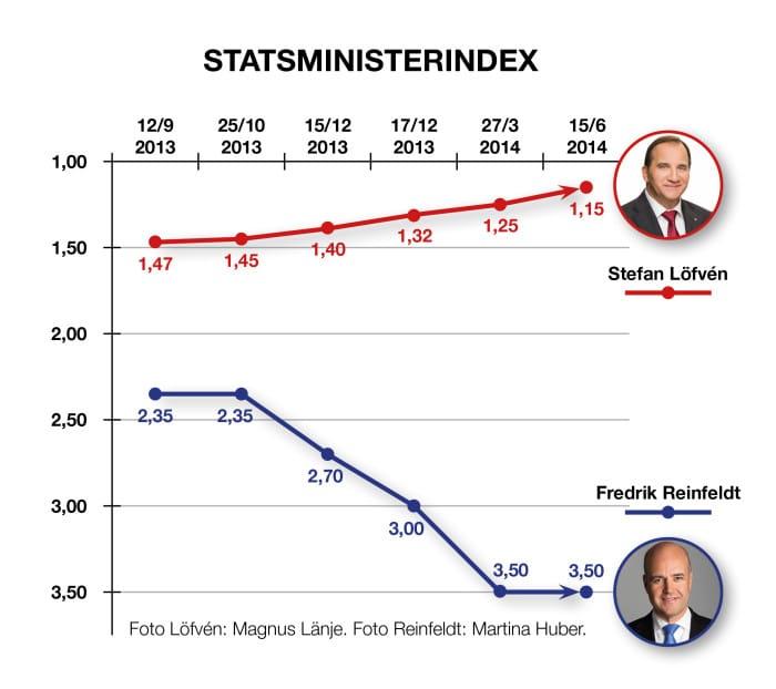 statsministerindex