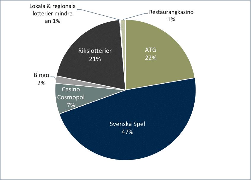 figur1 - den reglerade marknaden 2014
