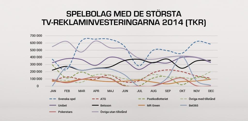 Spelreklam TV 2014