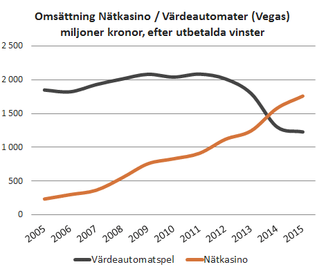 netkasino_vegas_omsattning2005_2015