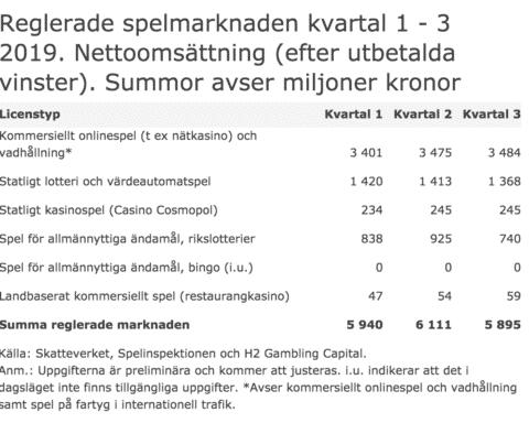 Spelinspektionen redogör för den svenska spelmarknadens utveckling.