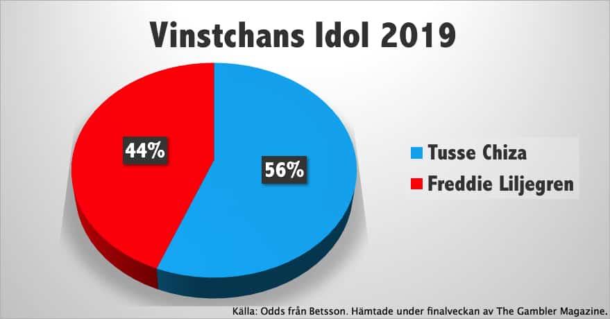 Vem är favorit att vinna Idol 2019?