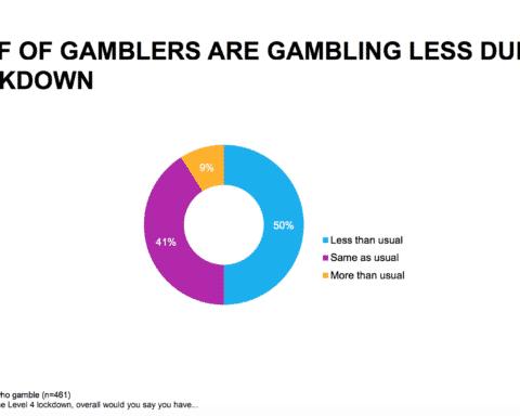 Gambling during lockdown