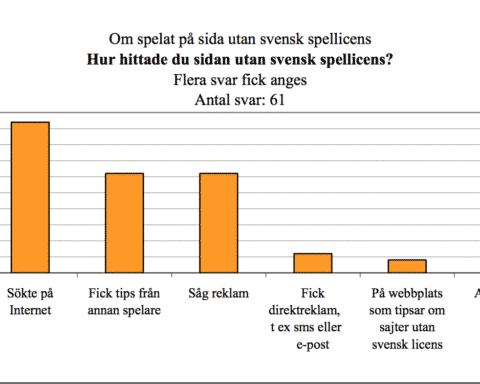 Hitta spelbolag utan svensk licens